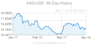XAG-USD-90-day-price-history-graph-medium